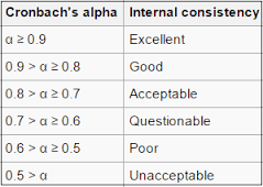 cronbachs alpha strength