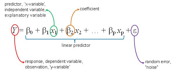 multiple regressie analyse